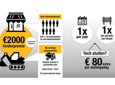 automatisch een hinderpremie van 2000 euro
